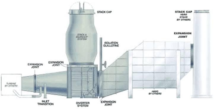 Gas Turbine Exhaust Systems – Bachmann USA